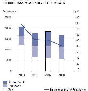 Lidl in Svizzera, ha raggiunto in anticipo il proprio obiettivo ambientale 2020